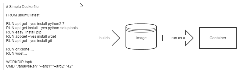 Docker Notes - CASS ATNF Science Data Archive - Confluence