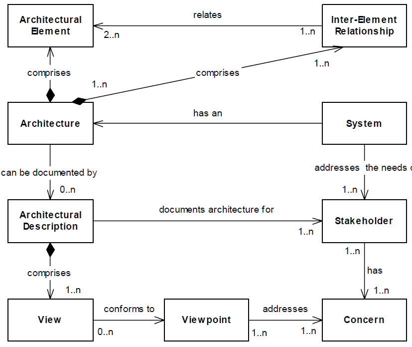 the relationship between systems and architecture An integrated architecture for enterprise relationship management chan communications of the iima 58 2008 volume 8 issue 2 erm implementation challenges erm implementations are confronted with challenges in dealing with disparate computer systems, integration issues.