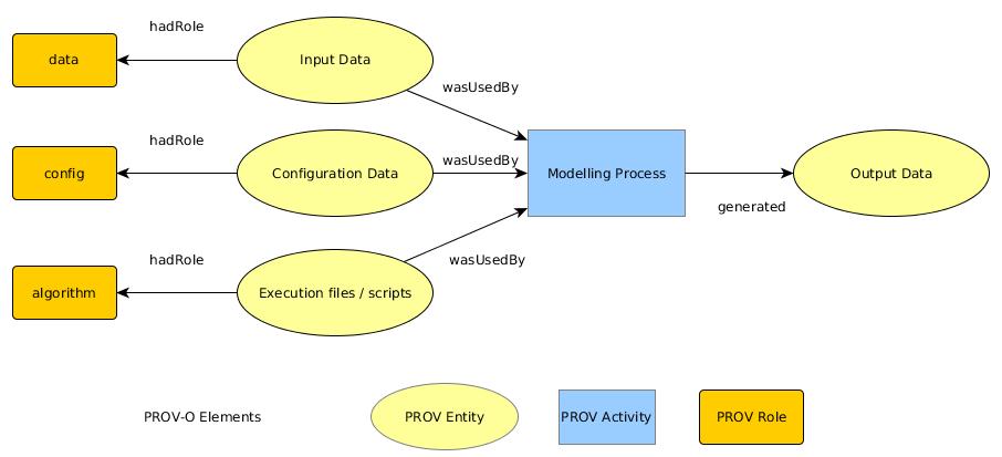 PROMS Scientific Process Modelling
